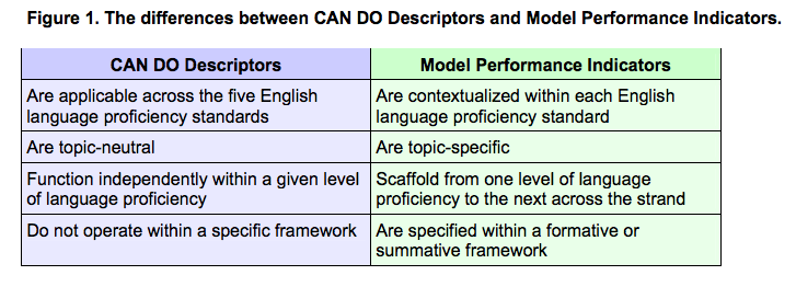 The differences between CAN DO Descriptors and Model Performance Indicators